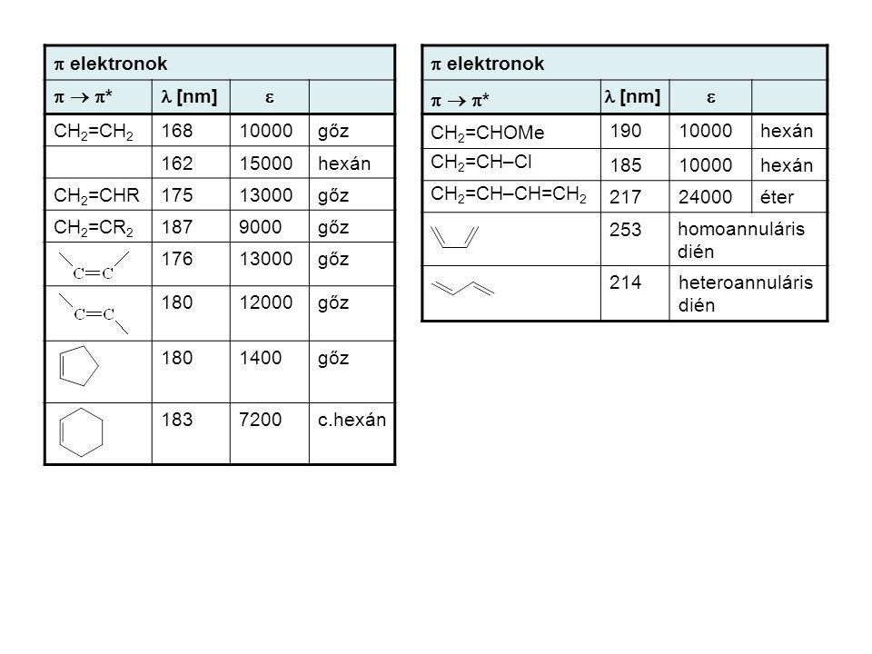 p elektronok p  p* l [nm] e. CH2=CH2. 168. 10000. gőz. 162. 15000. hexán. CH2=CHR. 175.